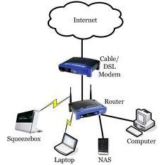 Khái niệm căn bản về thiết bị mạng