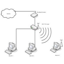 Hướng dẫn cài đặt bảo mật  cấu hình cho WIFI