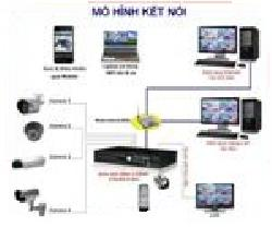 Mô hình Camera giám sát