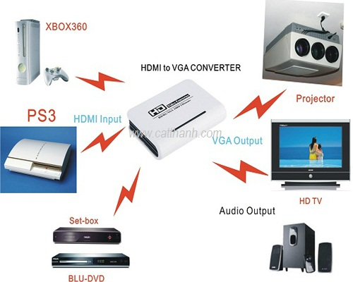 Bộ chuyển đổi VGA sang HDMI + Audio