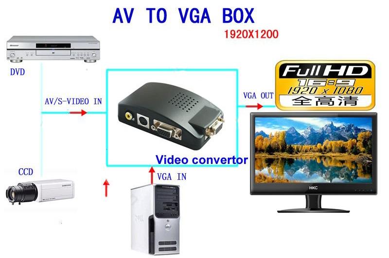 Bộ chuyển đổi AV SVideo sang VGA Foxdigi FD550