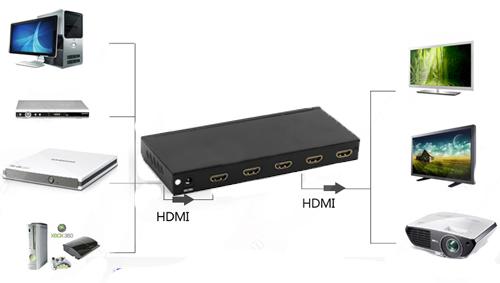 Bộ chia cổng HDMI 1 ra 4 Foxdigi