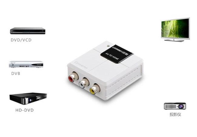 bộ chuyển đổi AV sang HDMI