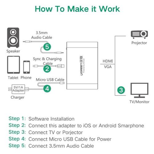 Bộ chuyển đổi HDMI - VGA cho điện thoại, máy tính bảng Ugreen UG-30963