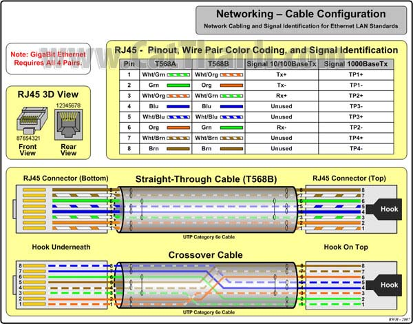 ethernet cable wiring diagram ethernet cable wiring color code h ng d n b m c p m ng rj45 c ch b m c p m ng rj45